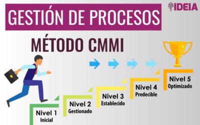 Gestión de procesos de acuerdo al nivel de madurez empresarial (Método CMMI)